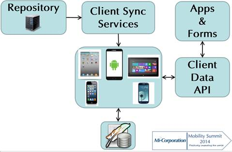 Offline Tablet data capture and retreival