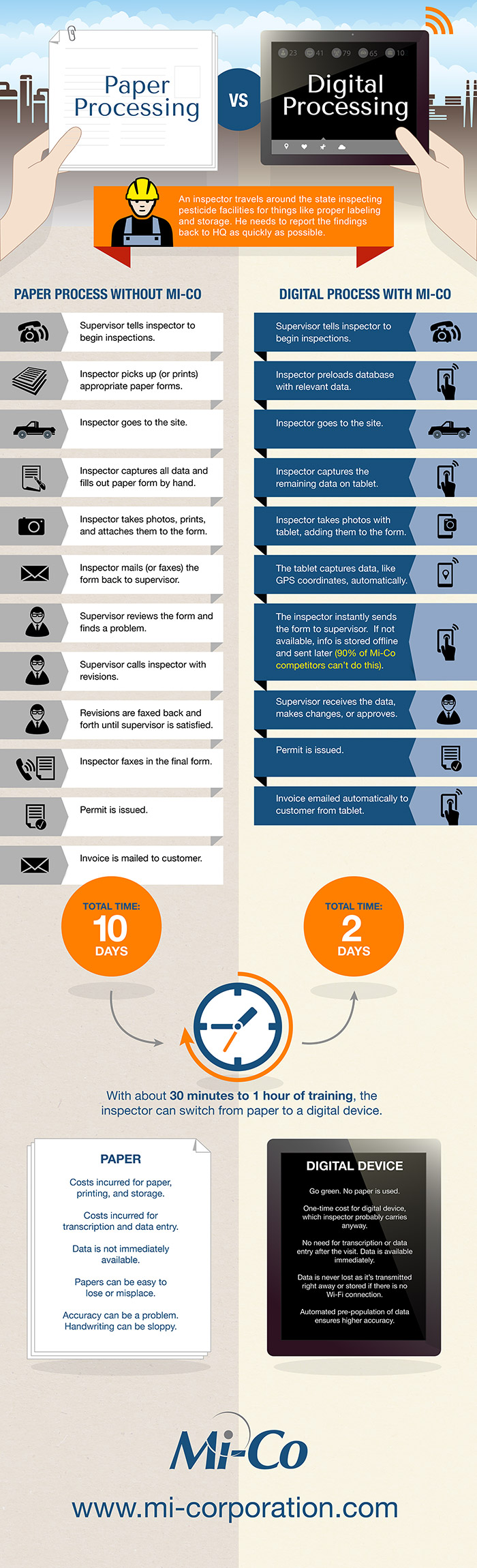 Paper Processing vs. Digital Processing [INFOGRAPHIC]