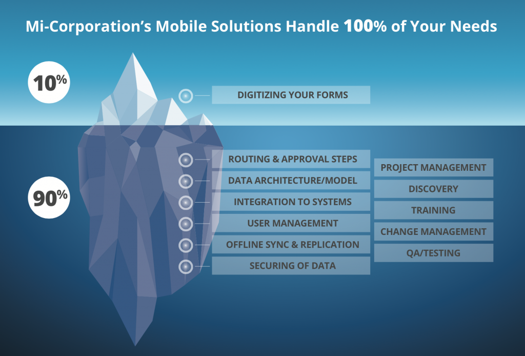 The Importance of Mobile App User Adoption: Introducing Mi-Apps