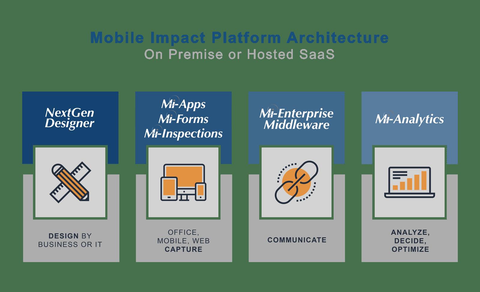 Mobile Impact Platform Architecture