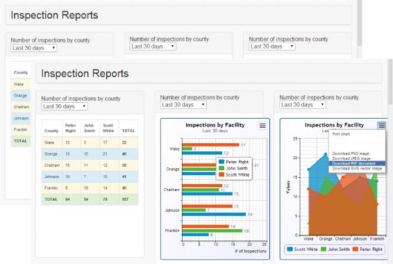Mobile impact analyze